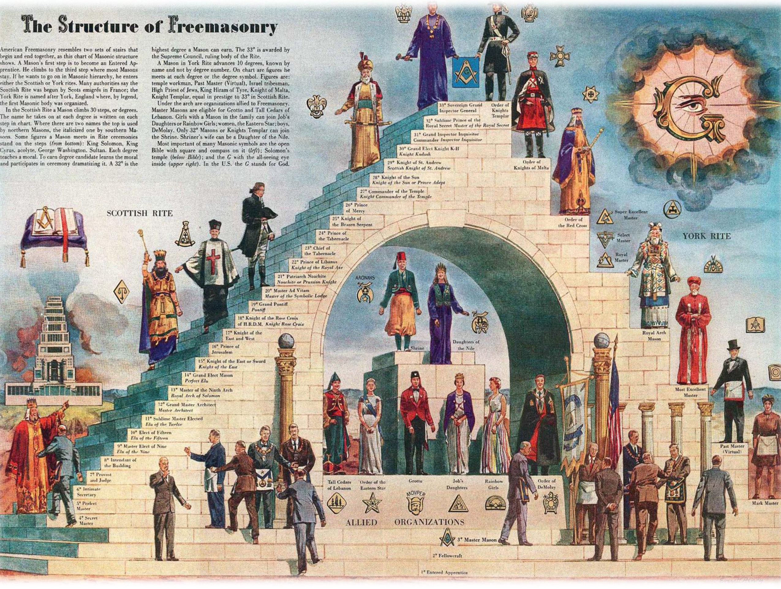 the_structure_of_freemasonry