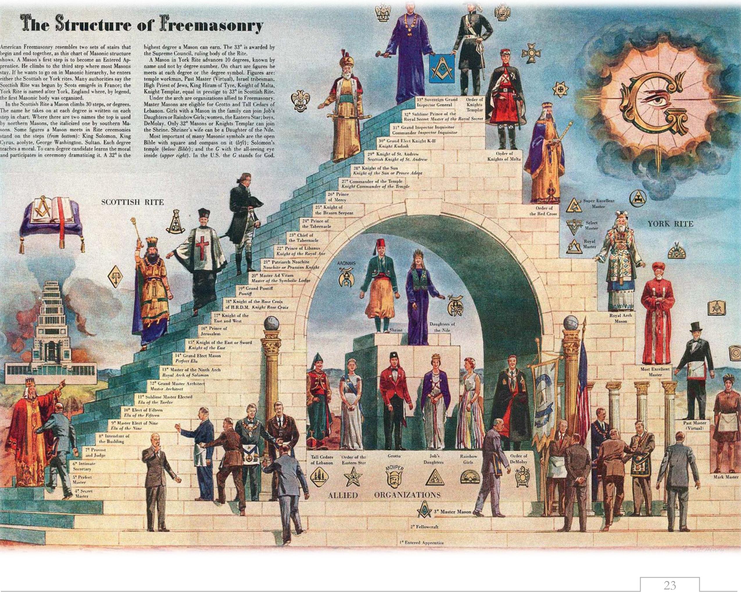 the_structure_of_freemasonry